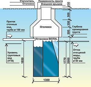 Схема локального очистного сооружения Biotal